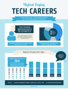 highest paying tech careers 2016