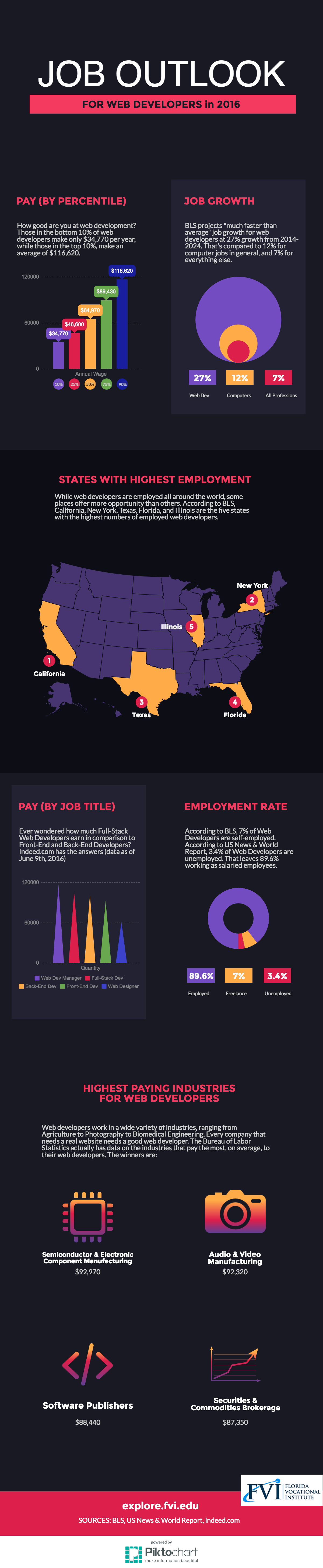 job outlook for web developers in 2016