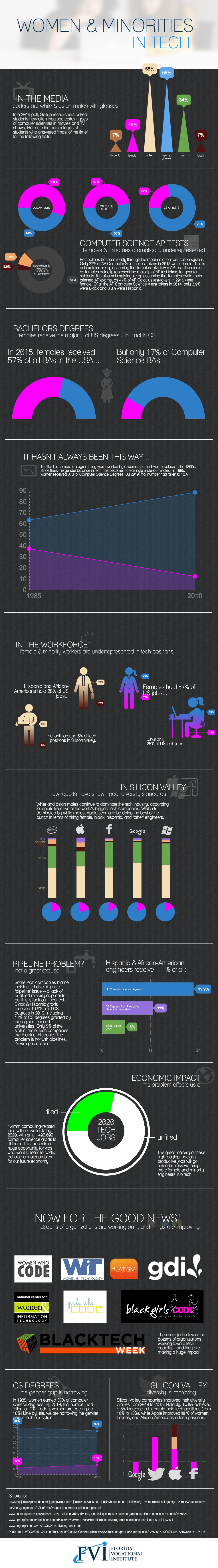 women-and-minorities-in-tech