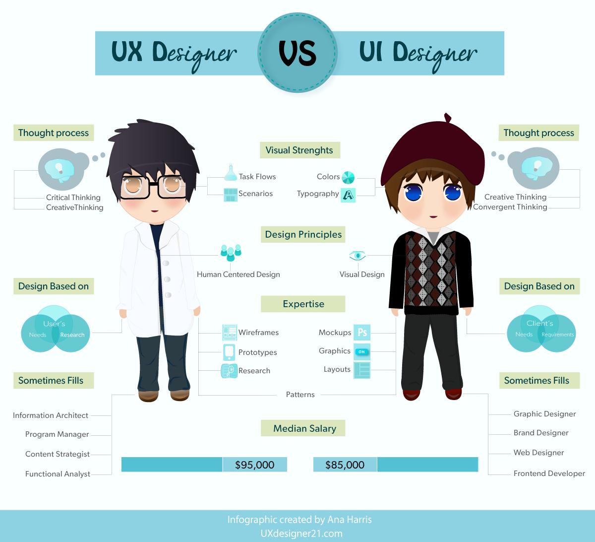 UX UI