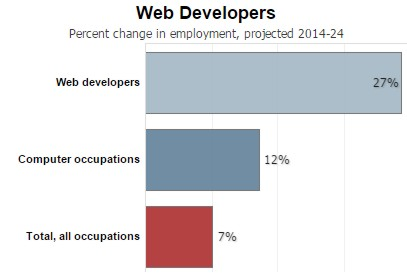 job outlook for web developers in 2017